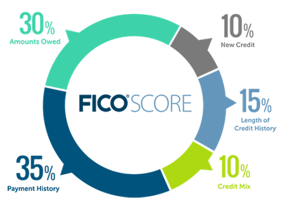 Your FICO Score is 35% payment history, 30% amounts owed, 10% new credit, 15% length of credit history, 10% credit mix.